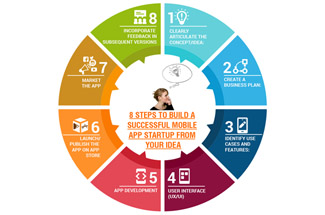 8 steps for mobile app_1